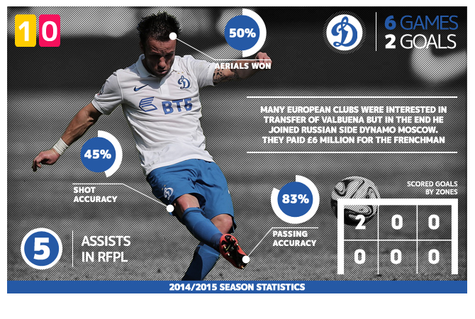 From Marseille to Moscow: The success of Mathieu Valbuena